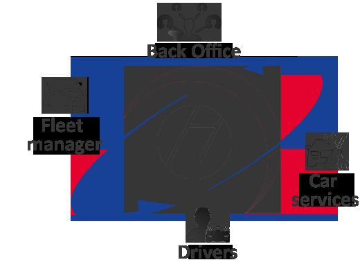 schemat zarządzania flotą