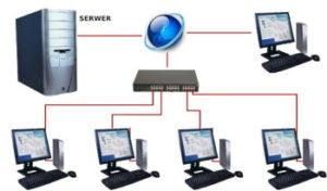 Serwer Terminali - praca wieloodziałowa
